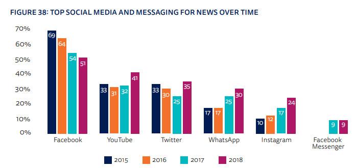 haber-tuketim-kanallari-2018